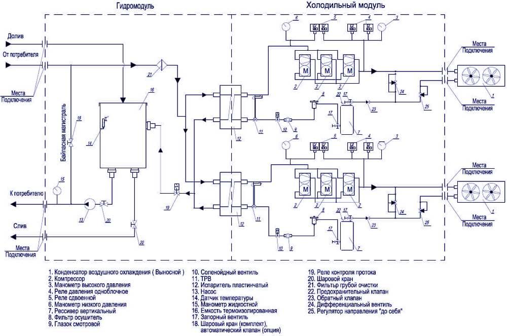 Электрическая схема и принцип чиллера