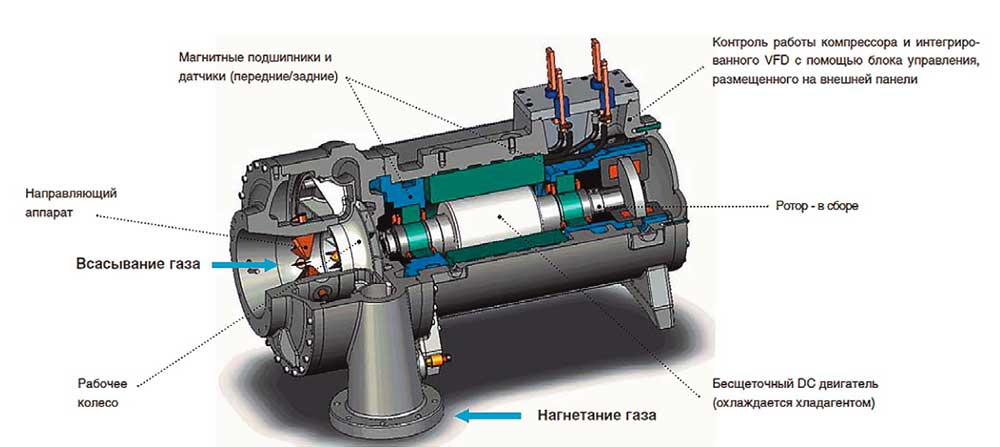 Конструкция компрессора